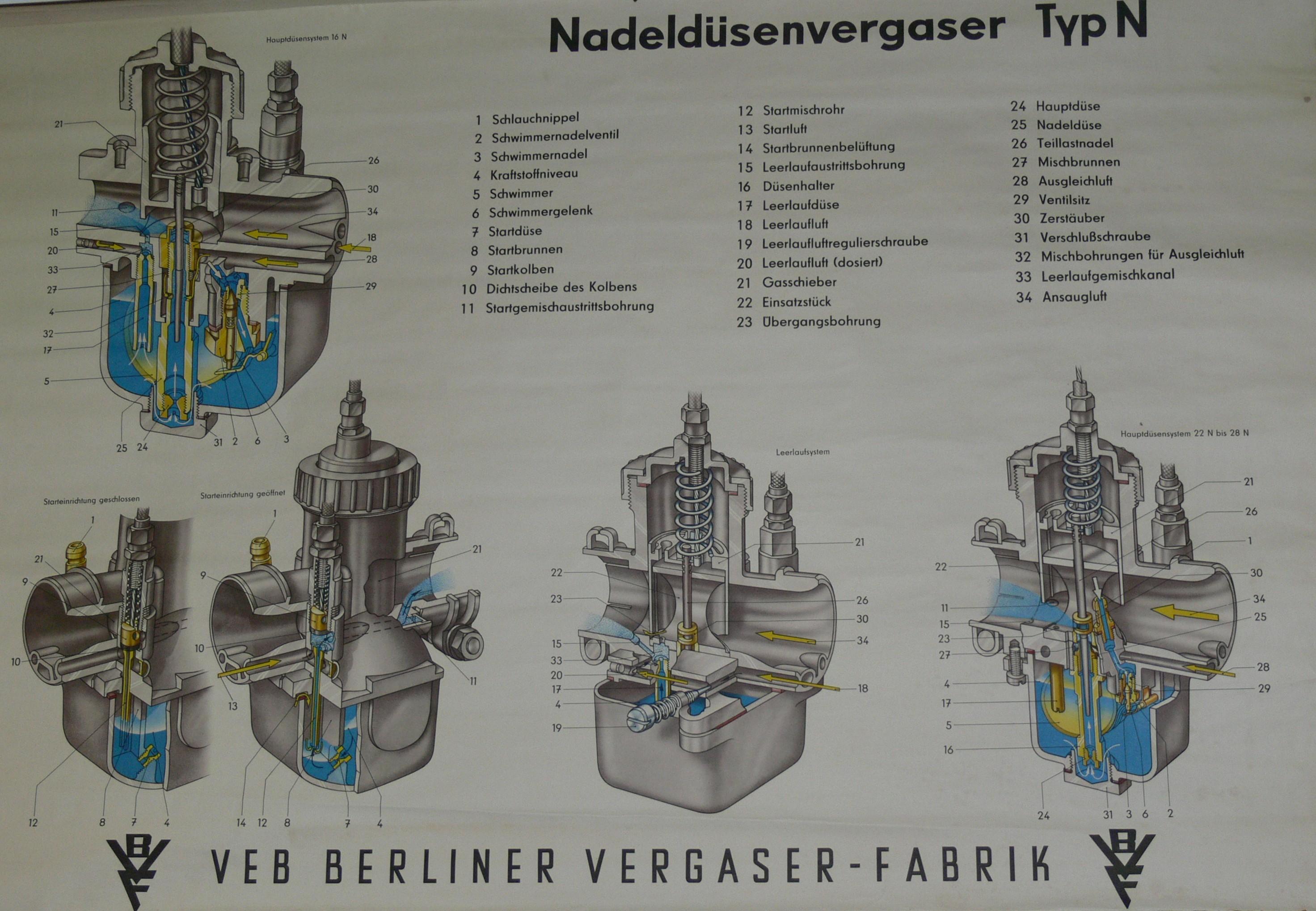 Typologie des carburateurs BVF Bvfvergaser